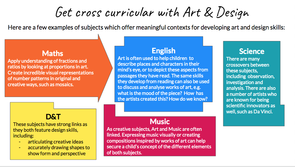 art curriculum links
